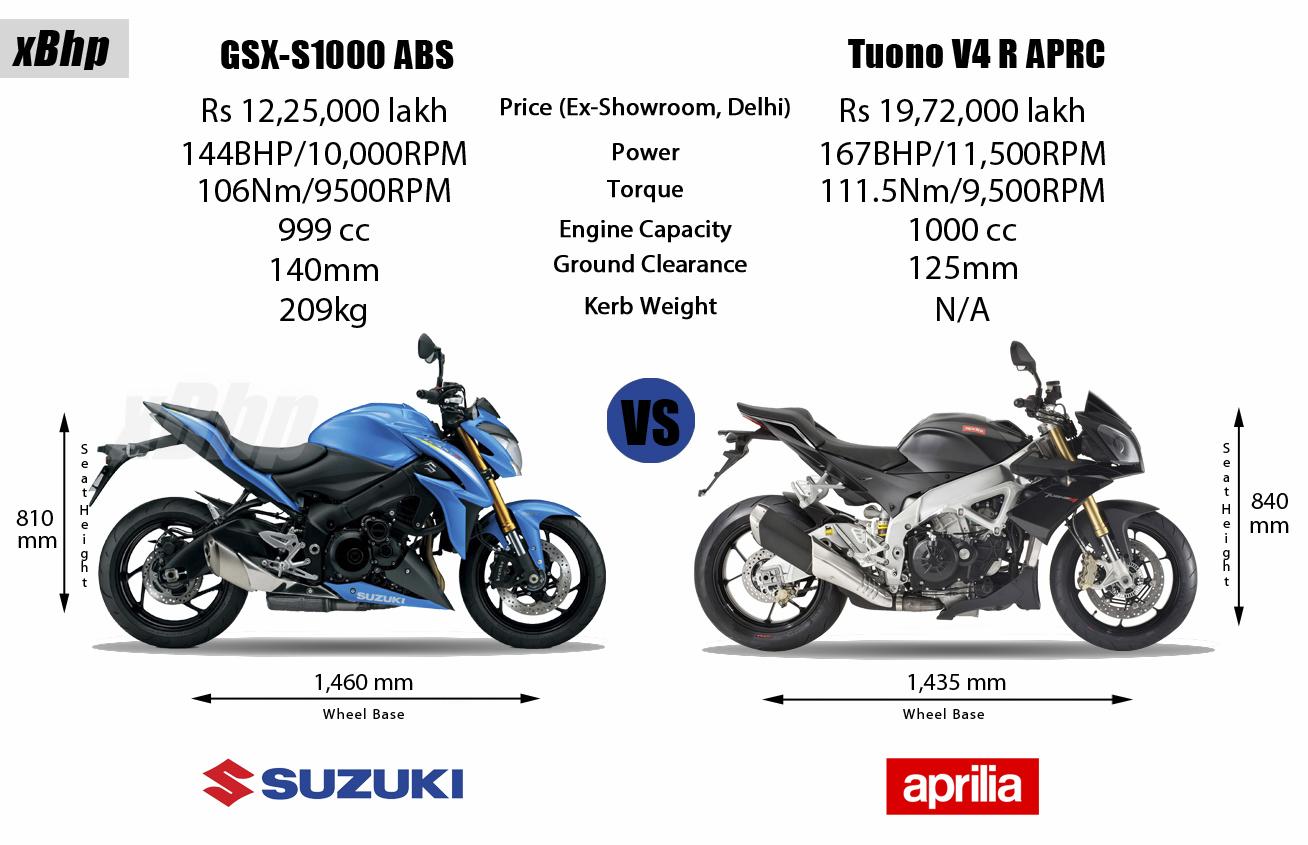 Suzuki gsx s1000 review price and technical specifications suzuki gsx s1000 vs aprilia tuono v4 r aprc altavistaventures Image collections