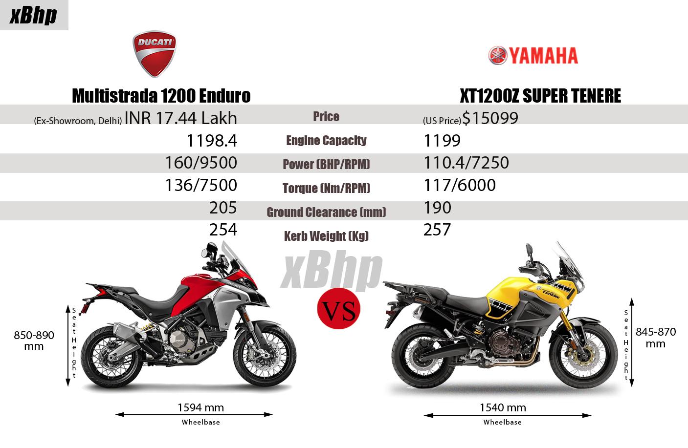 Multistrada Vs Yamaha Super Tenere