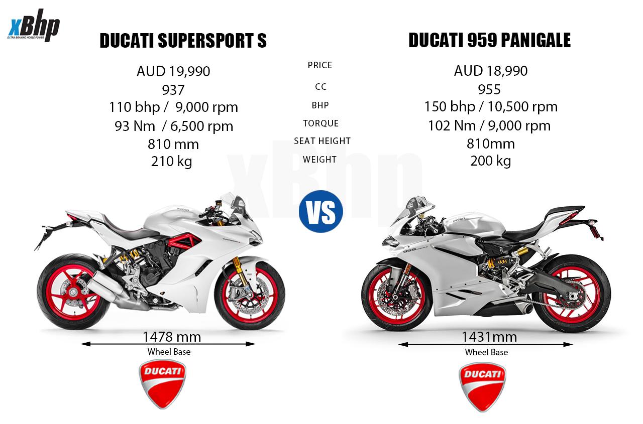 Ducati Supersport Specs